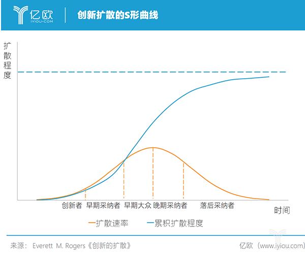 亿欧智库:创新扩散的S形曲线
