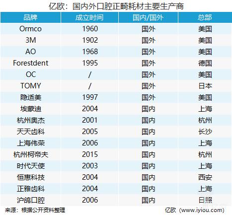 億歐:國內外口腔正畸耗材主要生產商.png