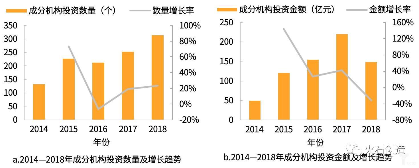 2014—2018年成分资本机构投资数量和金额情况