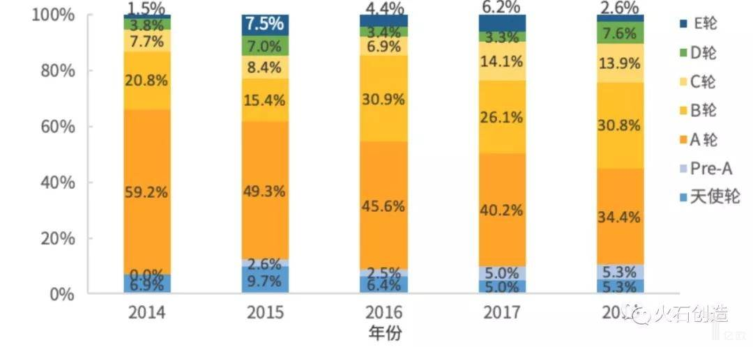 2014—2018年成分资本机构投资主要轮次分布
