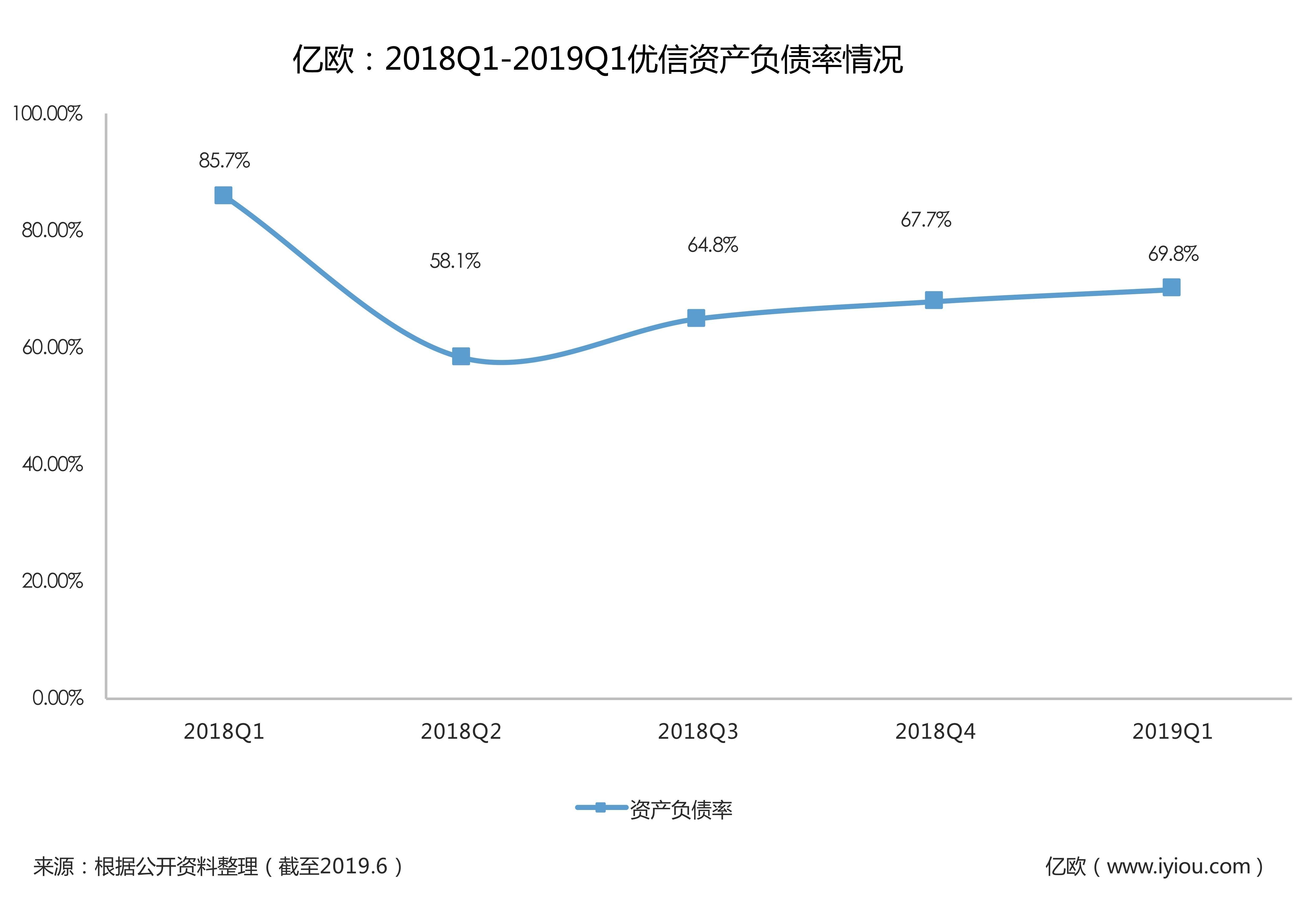 2018Q1-2019Q1优信资产负债情况