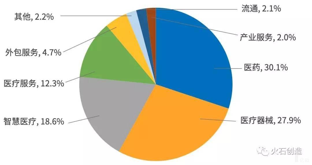 成分资本机构投资项目领域分布情况