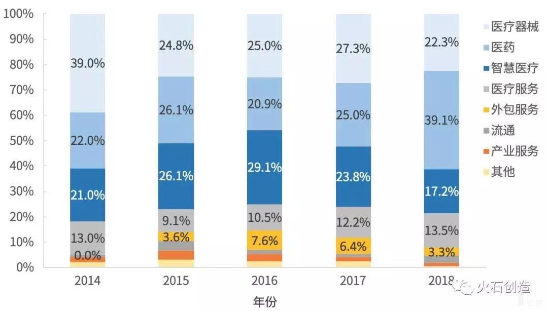 2014—2018年成分资本机构投资项目领域分布情况