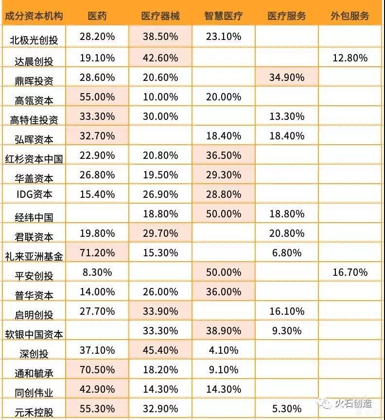 成分资本机构投资项目排名前三的领域分布