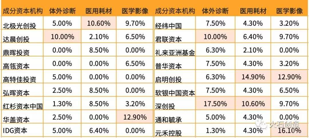 医疗器械投资项目数量前三的细分领域的成分投资机构占比情况