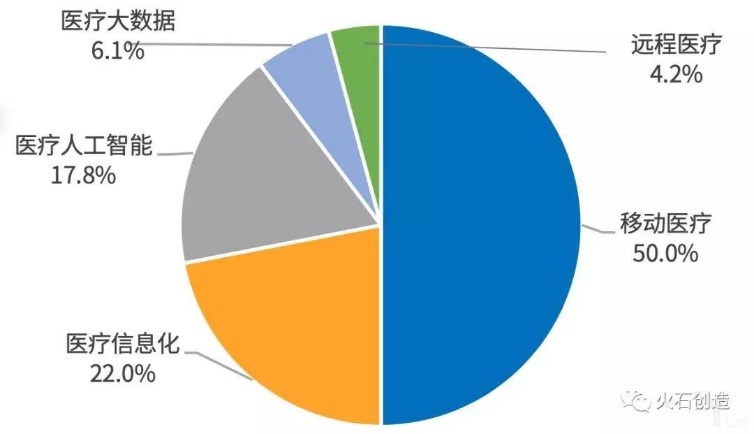 智慧医疗投资项目细分领域分布情况