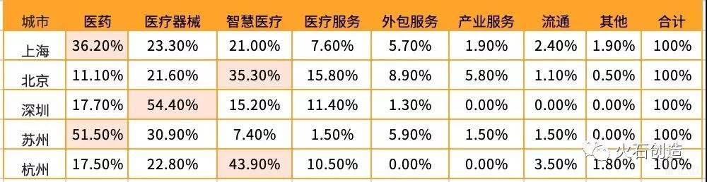 TOP5城市的投资项目领域分布占比