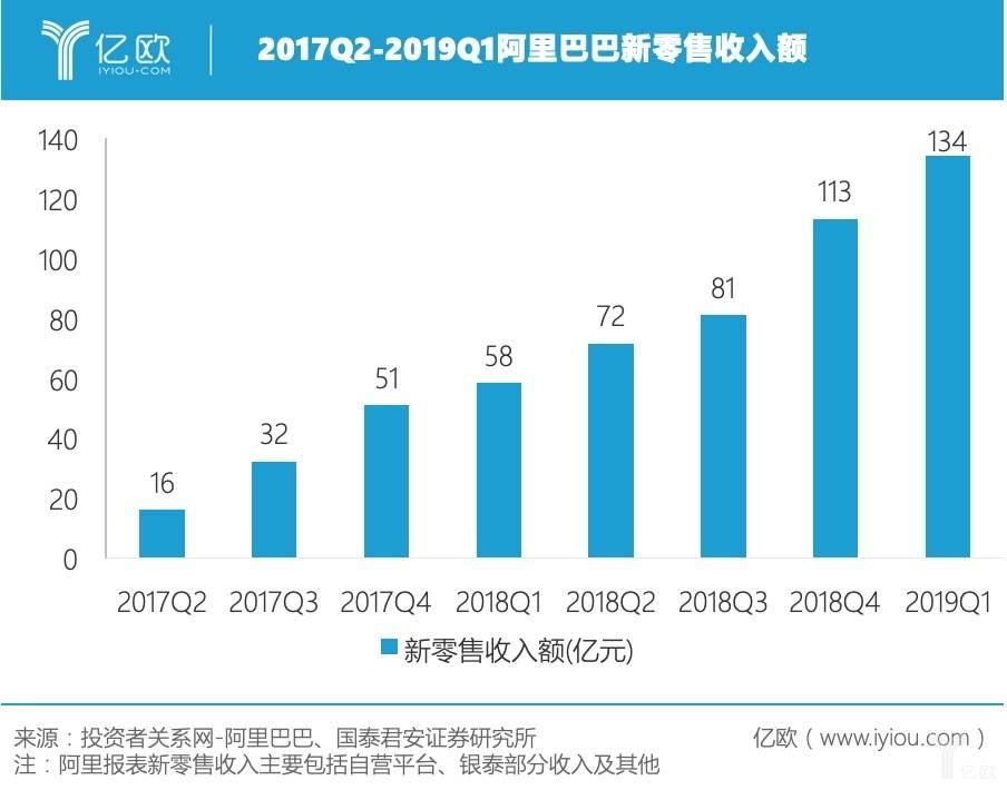 圖一:2017Q2-2019Q1阿里巴巴新零售收入額