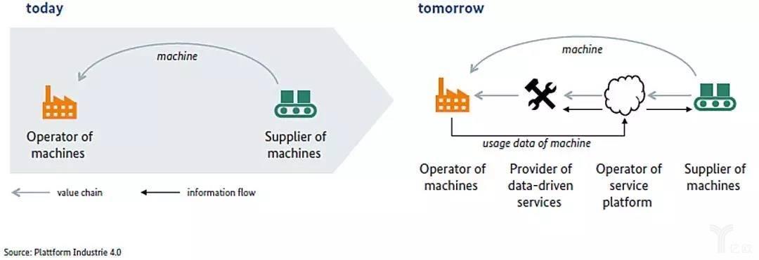 从产品孤儿到产品服务系统