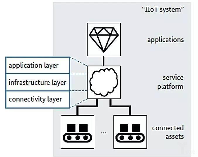 基于价值服务的工业物联网系统