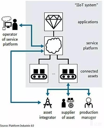 设备连接的流程