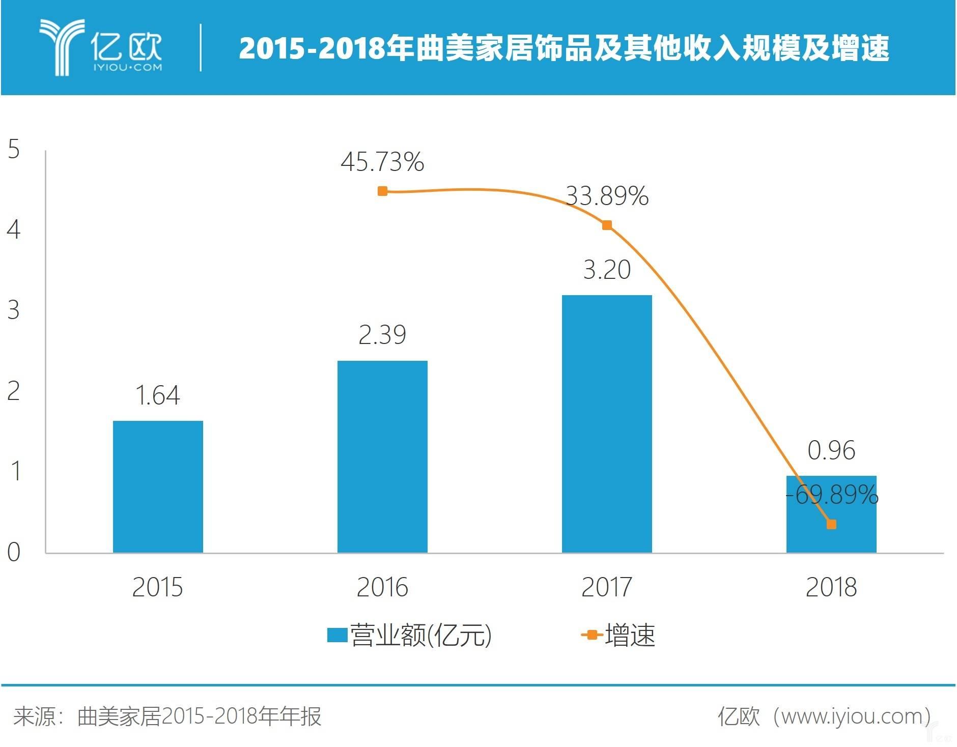 2015-2018年曲美家居飾品及其他收入規模及增速。