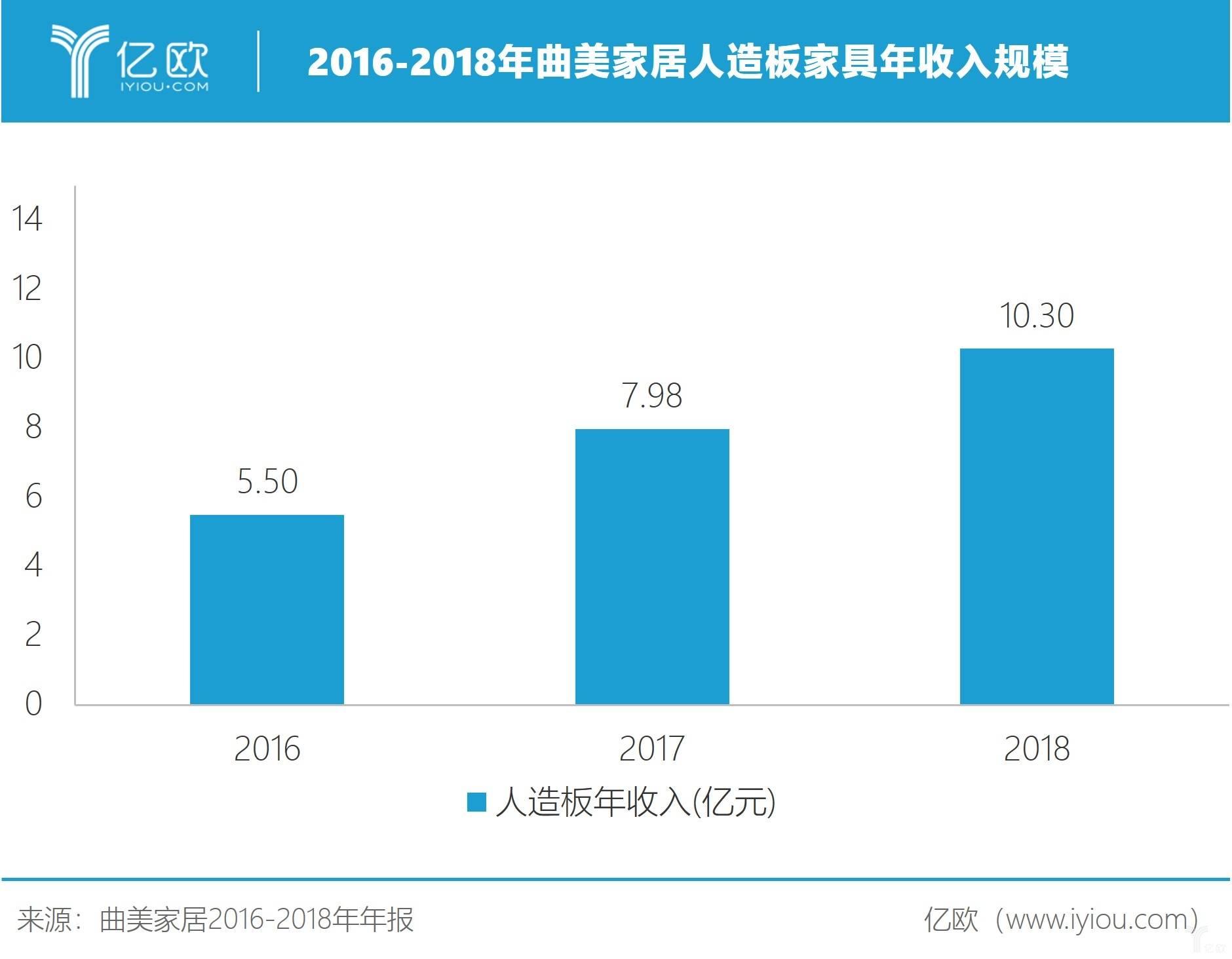 2016-2018年曲美家居人造板家具收入規模。