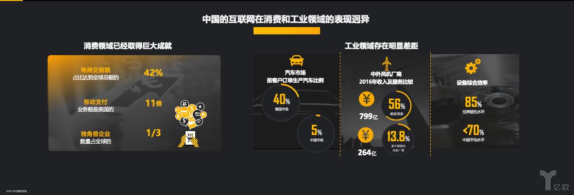 中国和互联网在消费和工业领域的表现迥异
