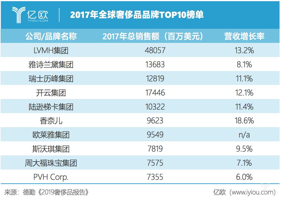 亿欧智库:2017全球奢侈品top10