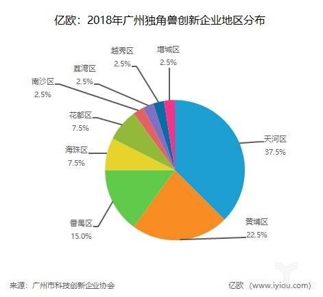 2018广州独角兽创新企业地区分布.jpg