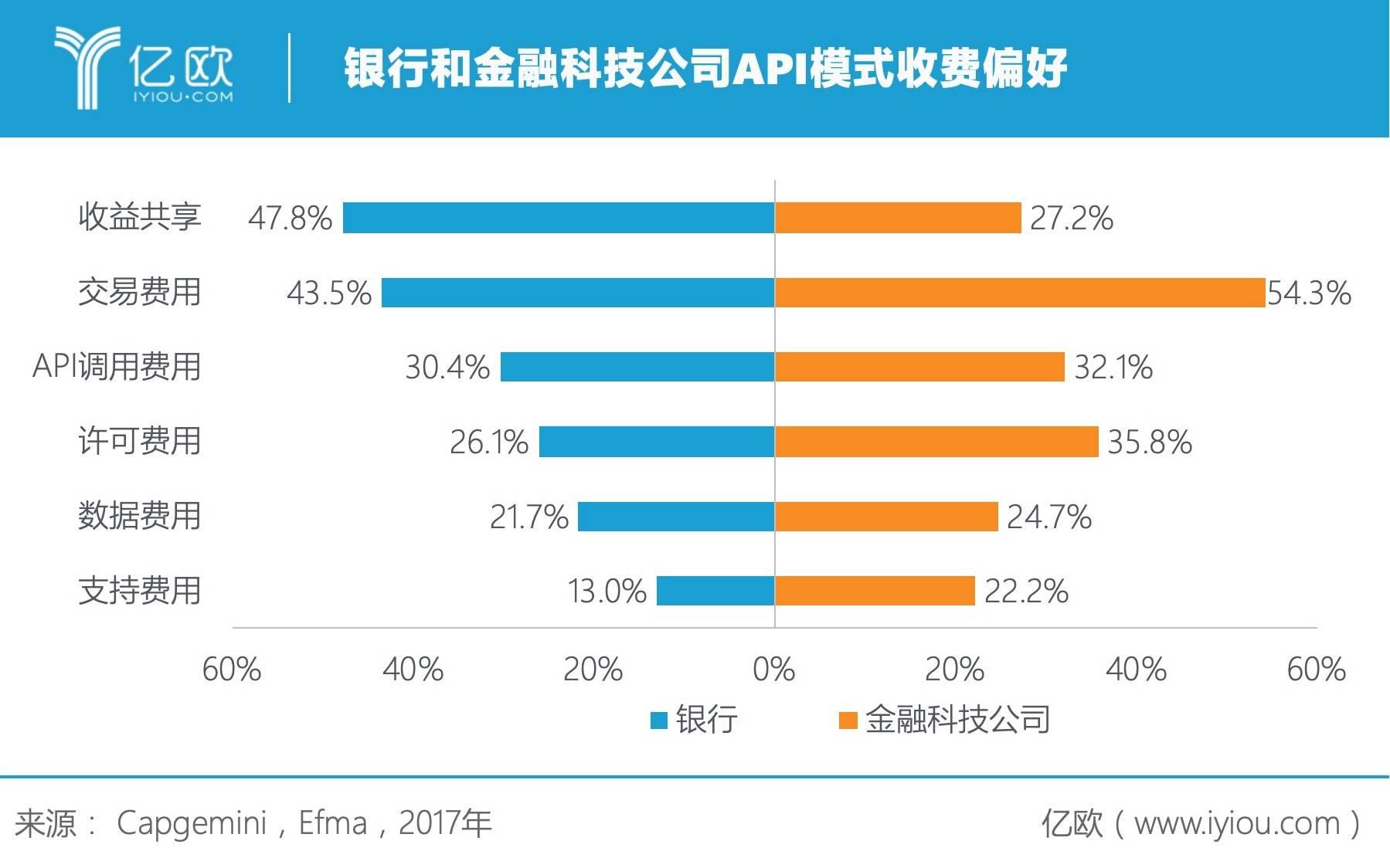 亿欧智库:银行和金融科技公司API模式收费偏好