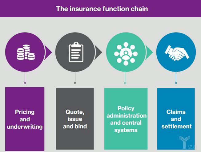 保險流程鏈