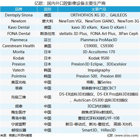 億歐:國內外口腔影像設備主要生產商.png