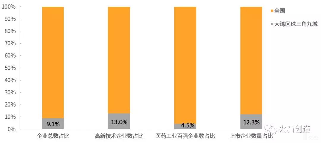 图1 大湾区珠三角九城企业指标占全国74园区比重情况.png