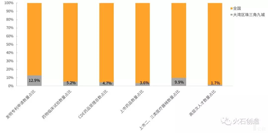 图2  大湾区珠三角九城创新指标占全国74园区比重情况.png
