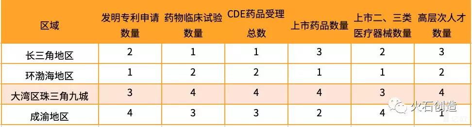 表3  不同区域企业能力二级指标排名对比.png
