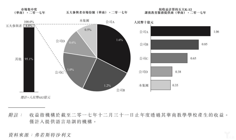 """華南K12培訓機構五""""虎"""""""