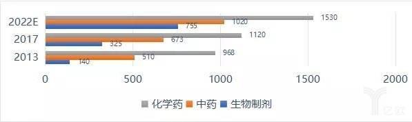 中国制药市场规模走势