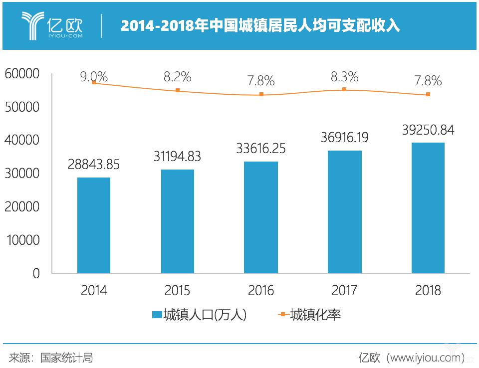 亿欧智库:中国城镇人均可支配收入
