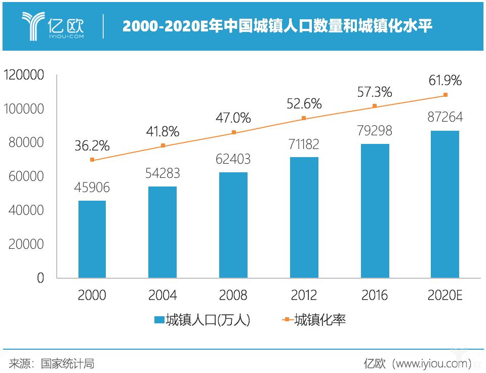 亿欧智库:中国城镇化水平