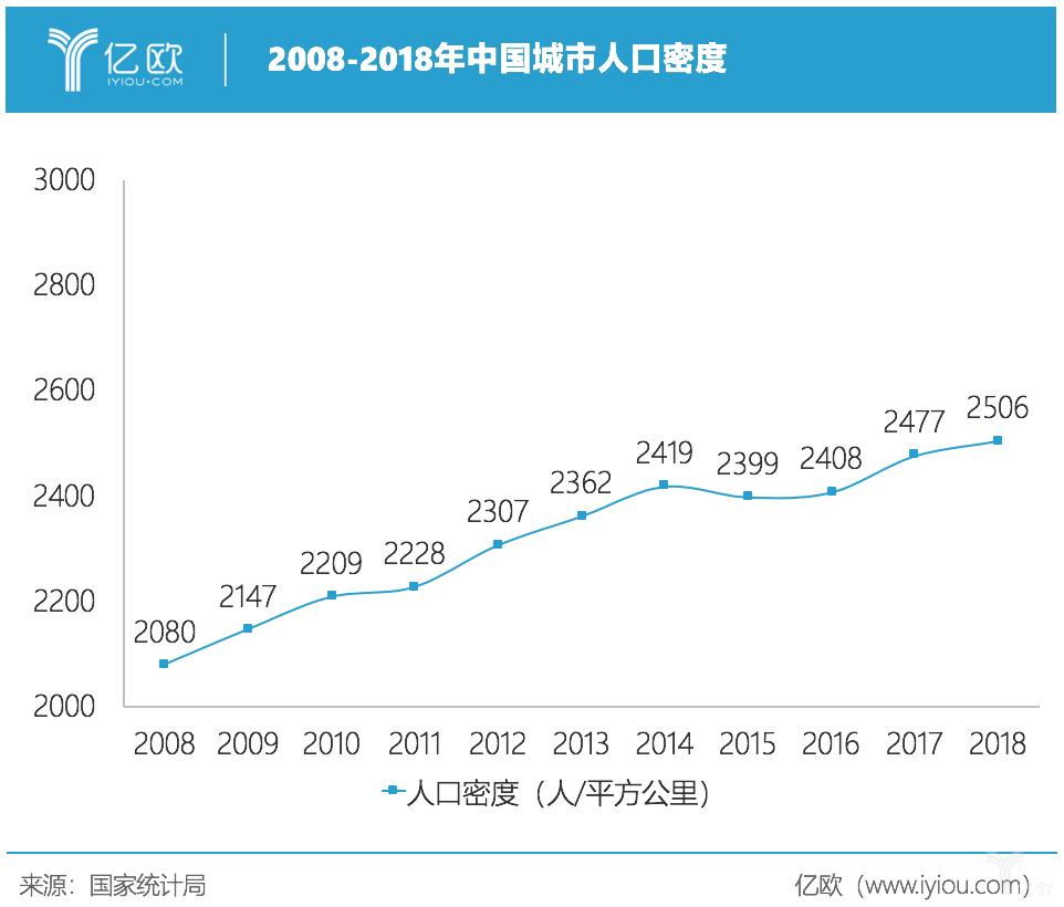 亿欧智库:城市人口密度