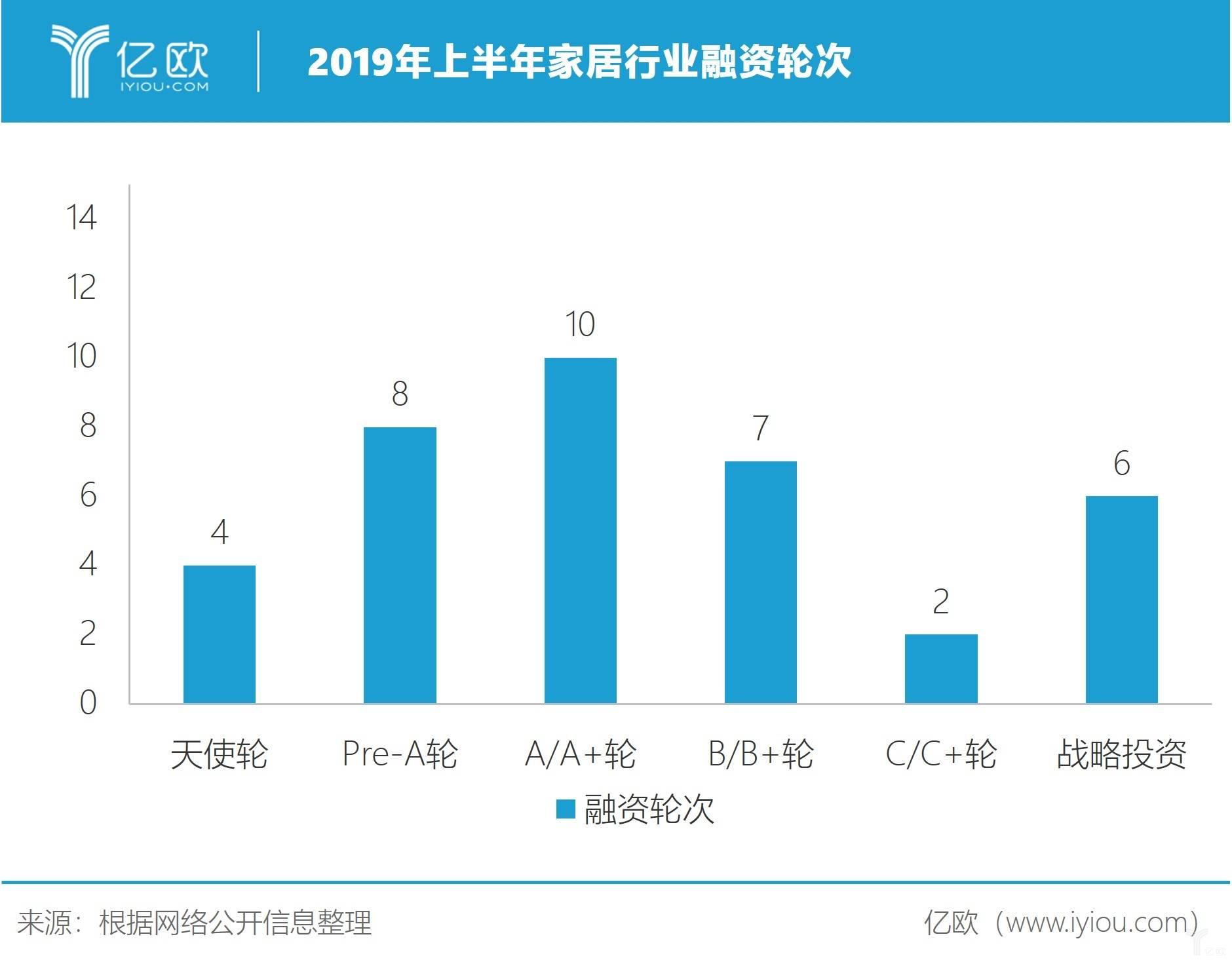 圖二:2019年上半年國內家居企業融資輪次
