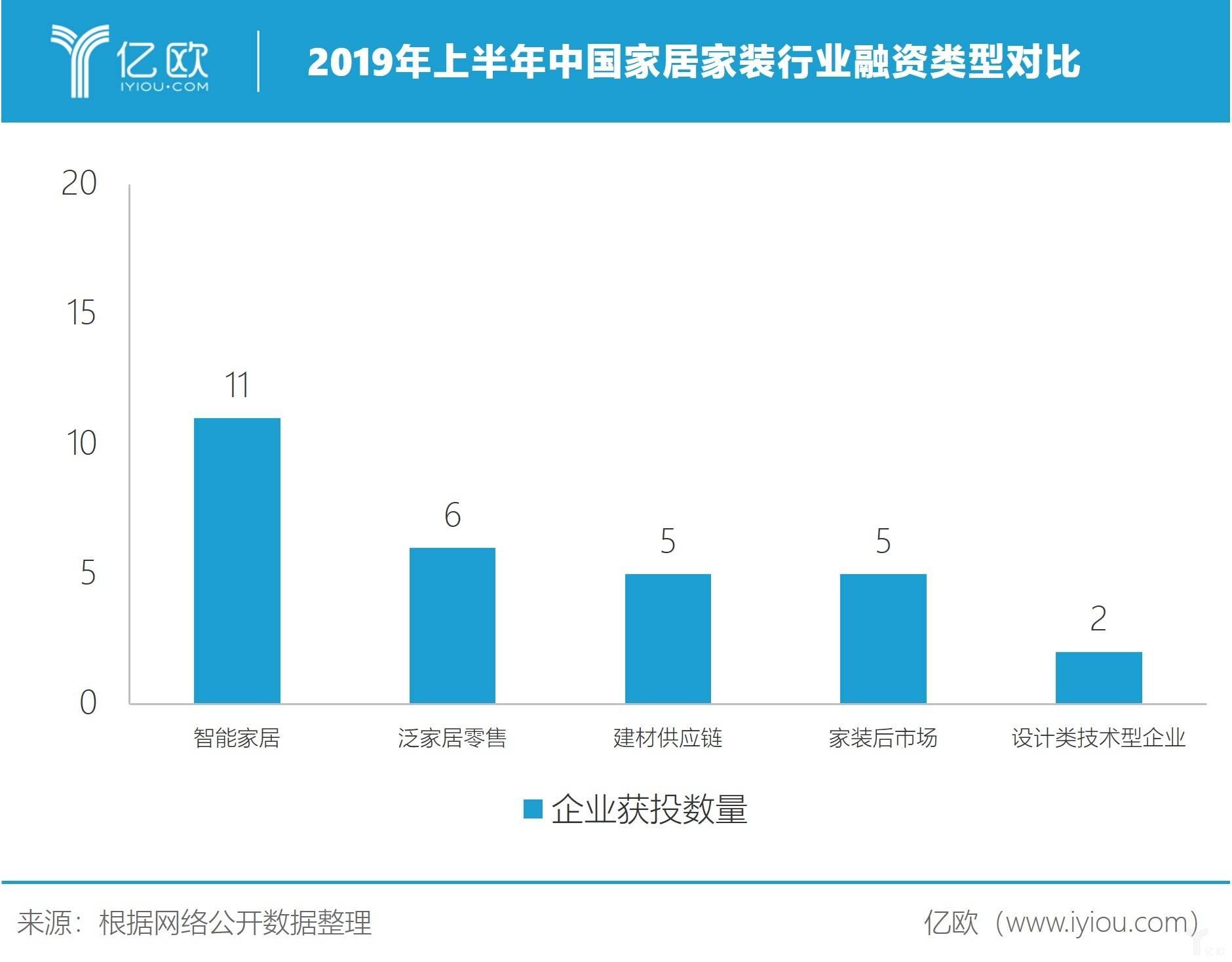 2019年上半年中國家居家裝行業融資類型對比