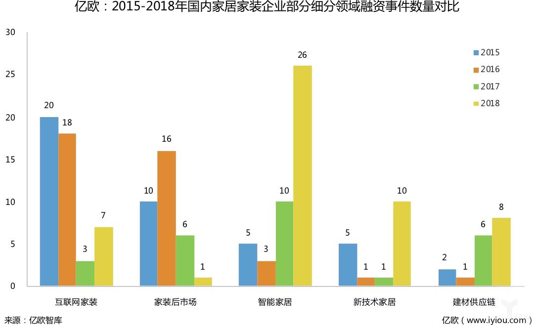 2015-2018年國內家居家裝企業部分細分領域融資事件數量對比