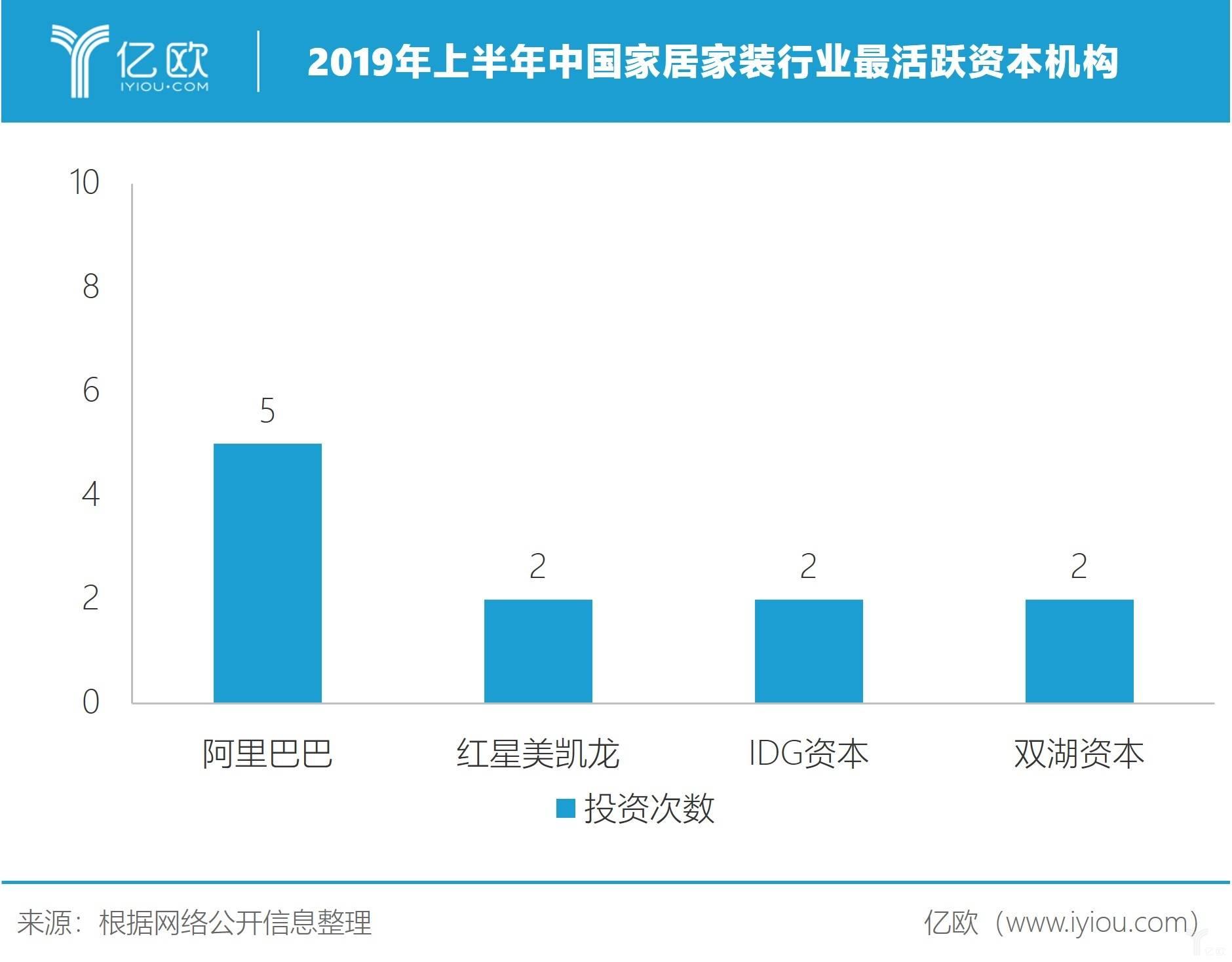 2019年上半年中國家居家裝行業最活躍資本機構