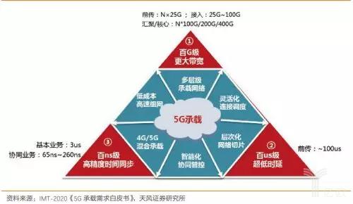 5G三大应用场景对网络性能的要求