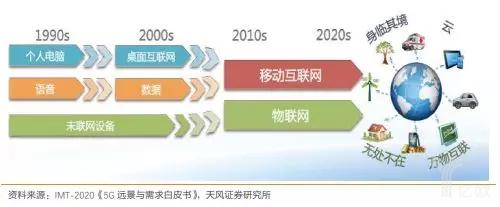 底层网络进步带来应用和商业模式的升级