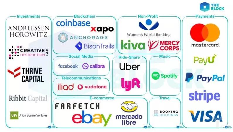 The Block 报道的 Facebook 数字货币合作伙伴(图片来自 The Block)