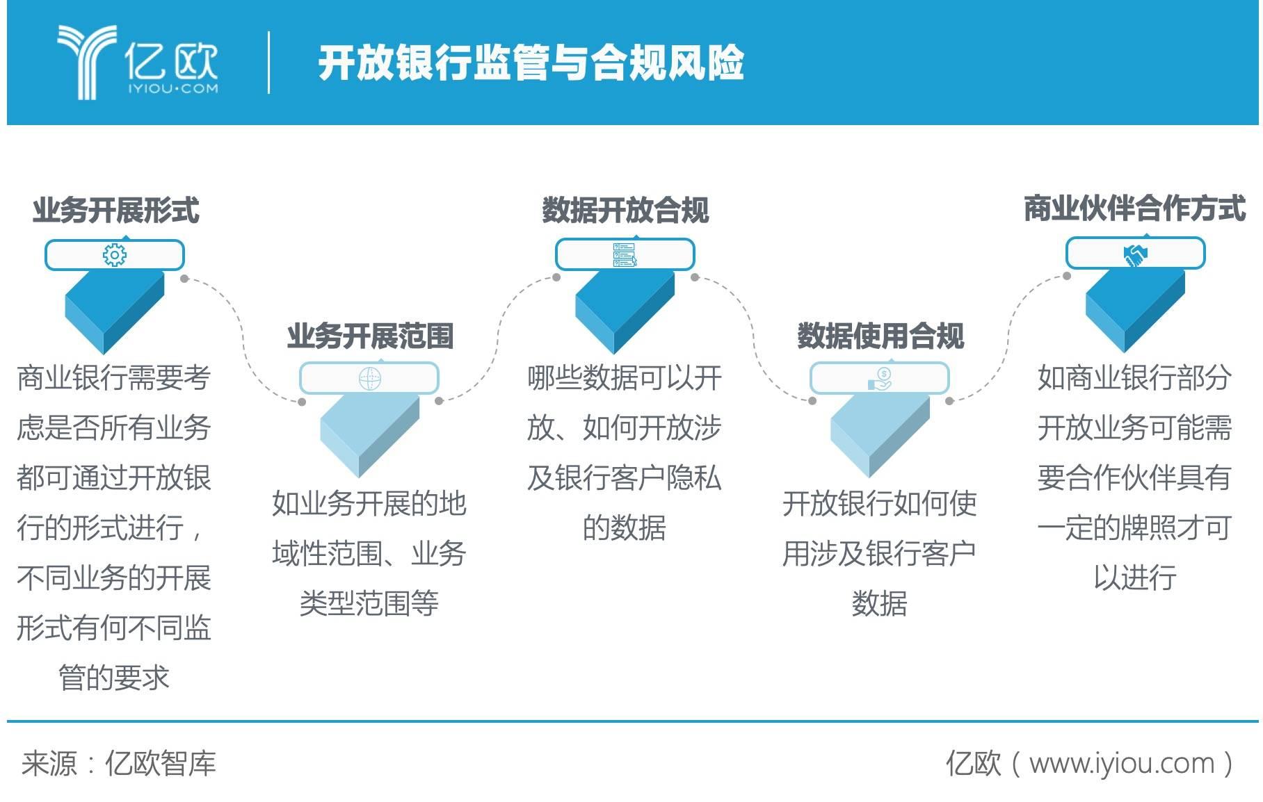 亿欧智库:开放银行监管与合规风险