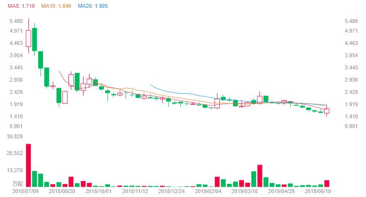 最新股价图.png
