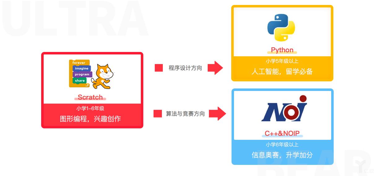 奧創熊課程設計