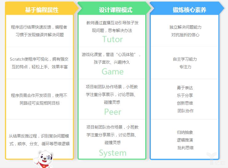 奧創熊課程理念