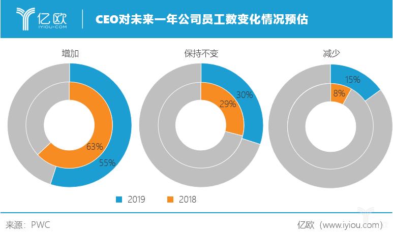 亿欧智库:CEO对未来一年员工数变化情况预估