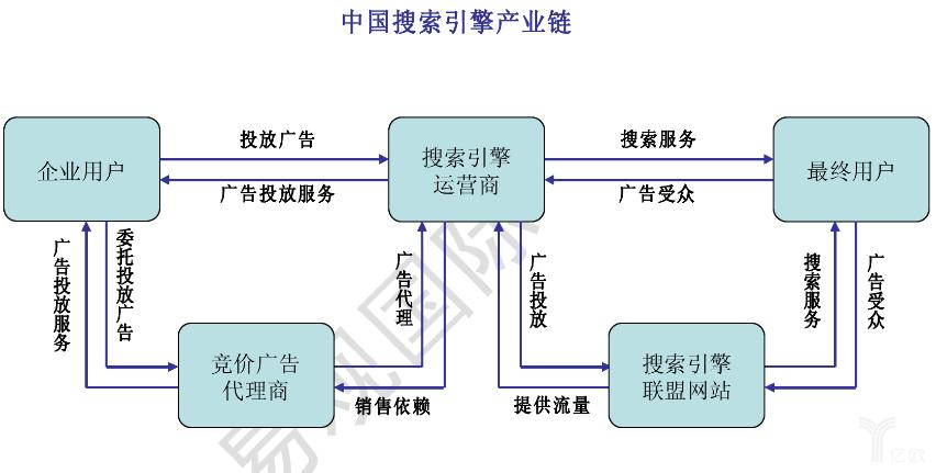 中國搜索引擎產業鏈