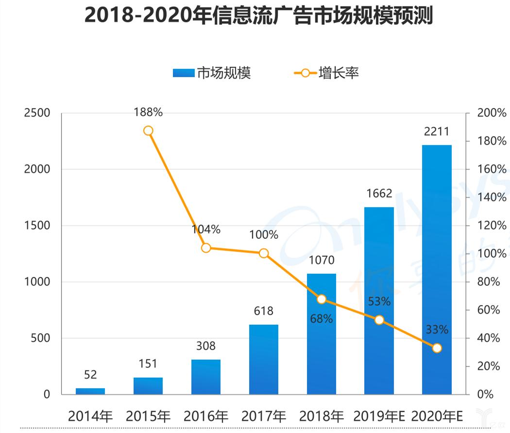 2018-2020年信息流廣告市場規模預測