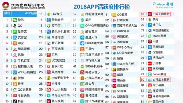 2018APP活跃度排行榜