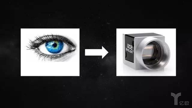 亿欧智库:慧眼与工业相机
