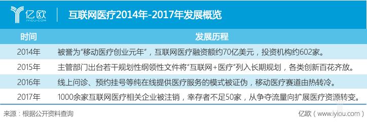 互联网医疗2014年-2017年发展概览.png
