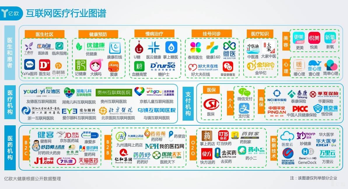 互联网医疗行业图谱.jpg