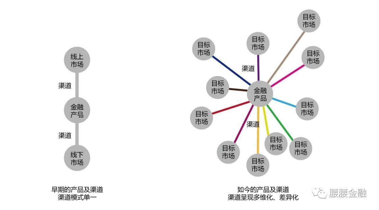 银行产品及渠道的变化.jpg